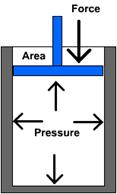 Pressure is in all directions in a fluid