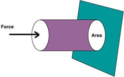 Pressure equals Force divided by Area